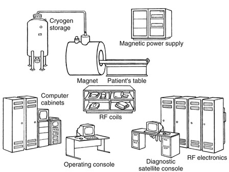 figure 10-1 schematic diagram of the principal components of a magnetic  resonance imaging system