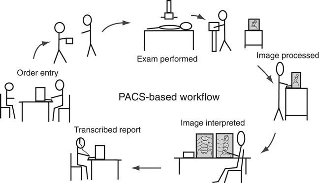 figure 9-7 this diagram represents a typical pacs-based workflow from order  entry to transcribed report