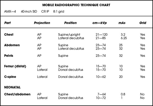 28 5 Sample Radiographic Technique Chart Showing Manual Technical Factors Used For The 10 Common Mobile Projections Described In This Chapter