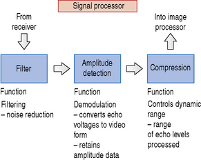 10 3 block diagram of the signal processor outlining the key functions of  each component