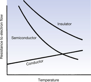 difference between conductor semiconductor and insulator pdf