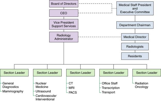 Radiology administration radiology key 6 5 example of radiology department structure altavistaventures Images