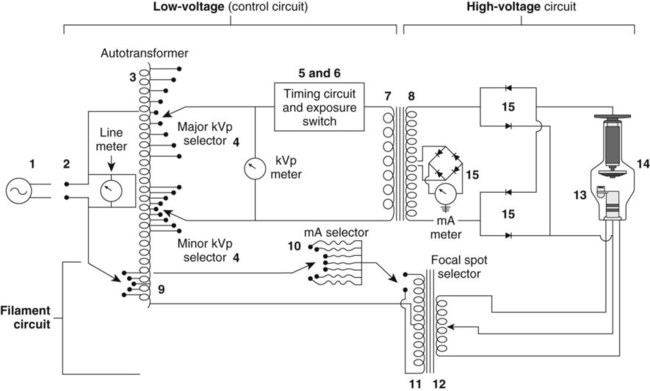 X Ray Circuit And Tube Heat Management on basic wiring diagram