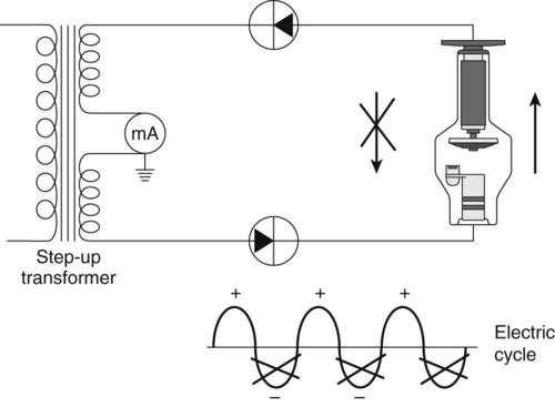 X Ray Circuit And Tube Heat Management Radiology Key