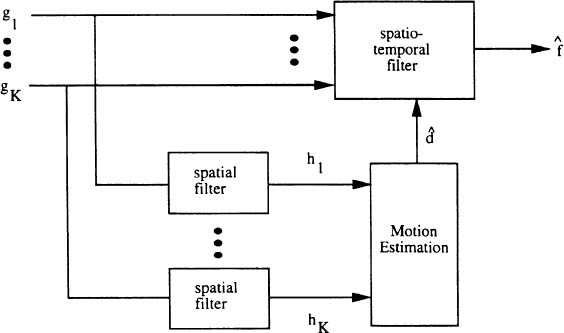 In image sequence filtering for clinical angiography radiology key block diagram of motion compensated temporal filter ccuart Choice Image