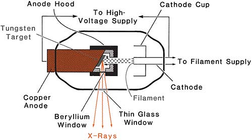 Production of x rays radiology key schematic diagram of a therapy x ray tube with hooded anode ccuart Gallery