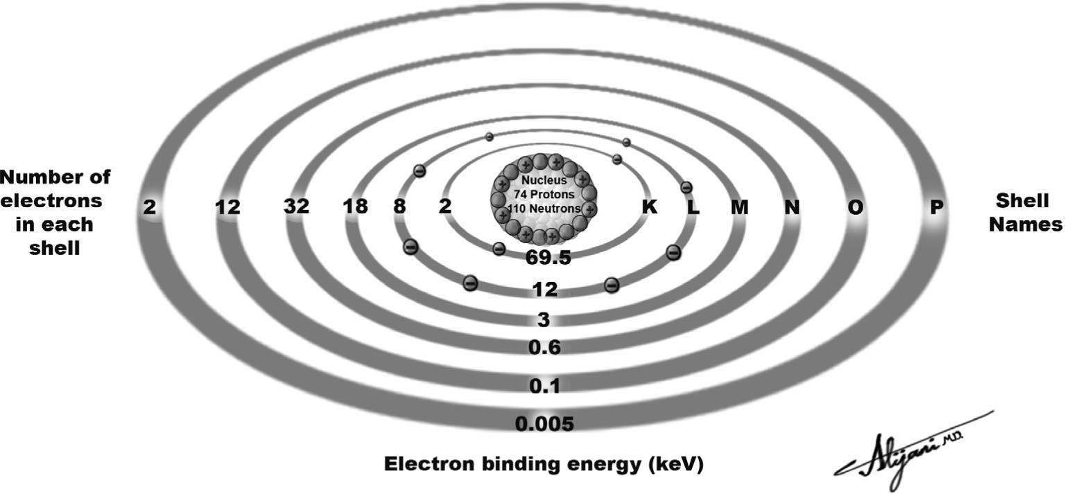X ray interactions radiology key figure 21 shell model of the tungsten atom which consists of 74 protons 74 electrons and 110 neutrons pooptronica