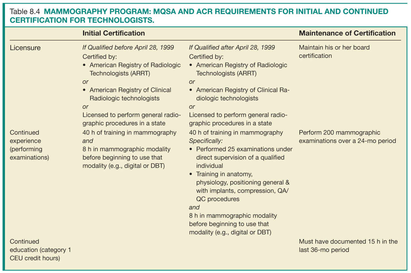 Quality and safety in breast imaging radiology key additional requirements for mqsa certification include the following xflitez Gallery