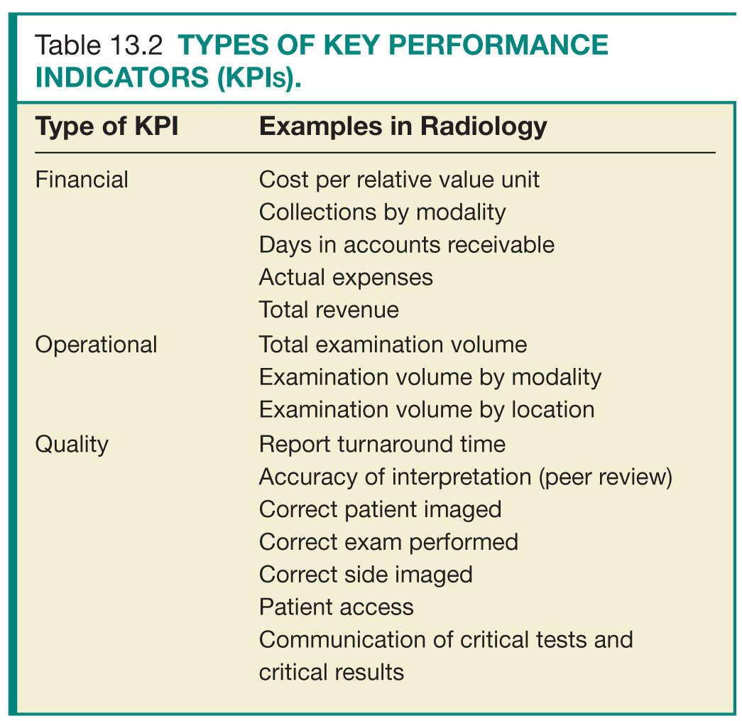 Quality Dashboards Radiology Key