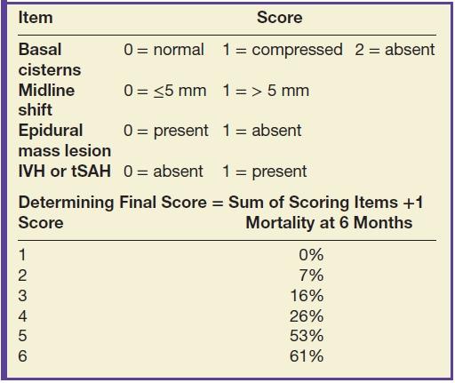 classification of traumatic brain injury pdf