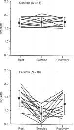 Cardiac Magnetic Resonance Spectroscopy